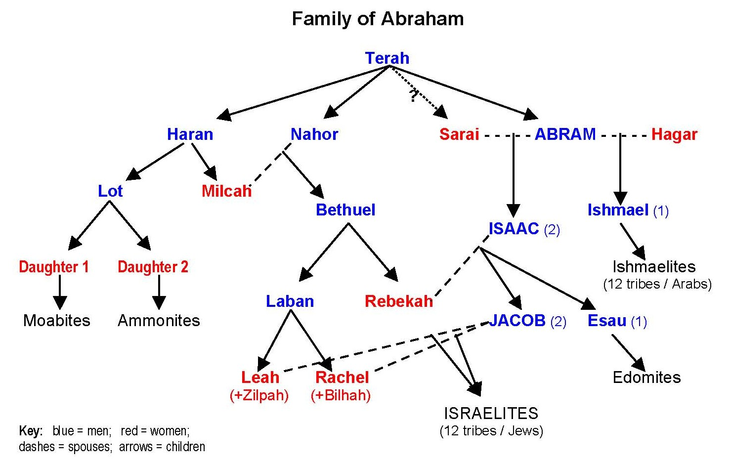 Chart Showing the Family of Abraham