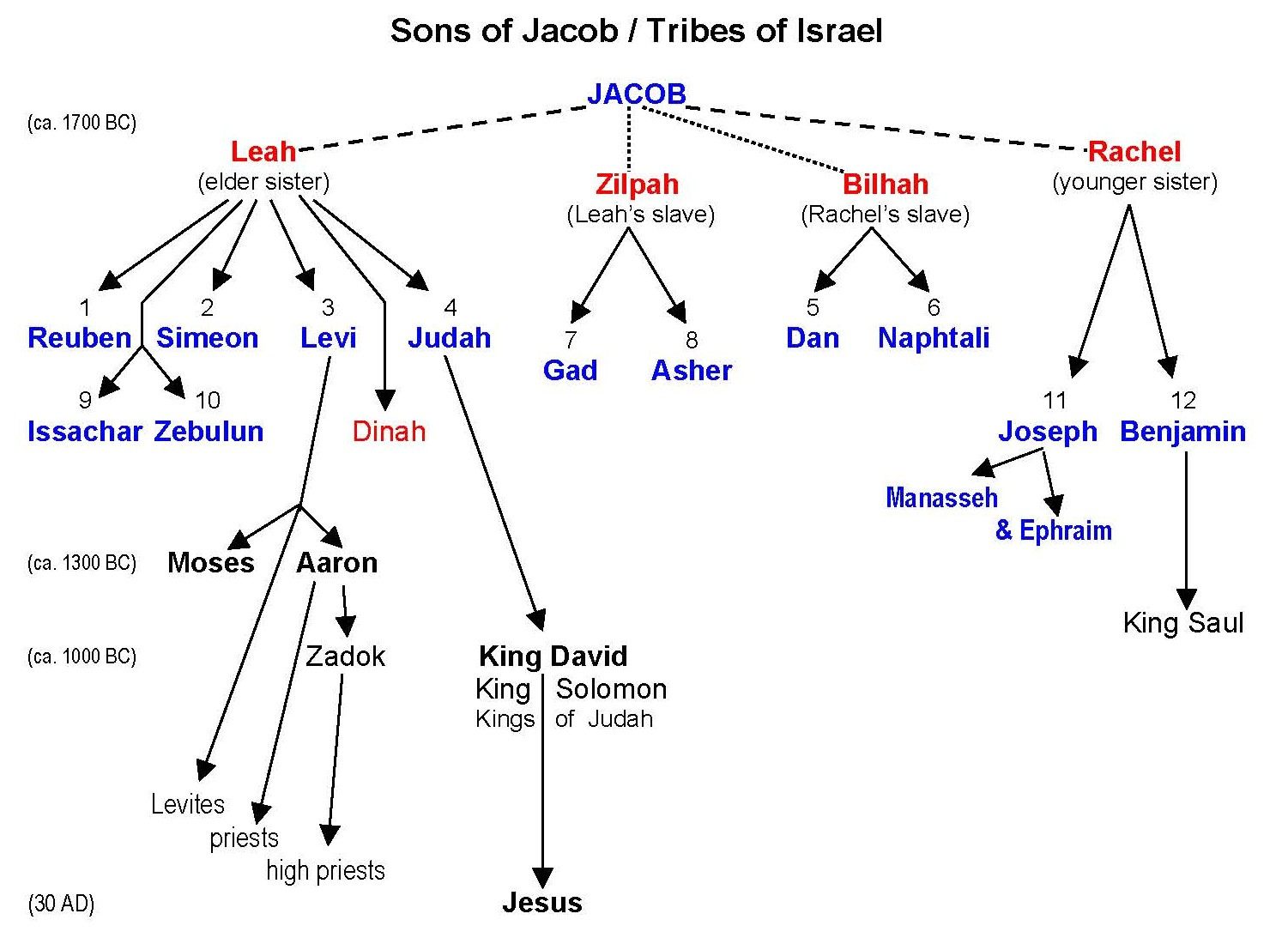 Chart Showing the 12 Sons of Jacob