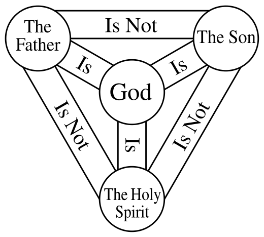 Image result for trinity triangle